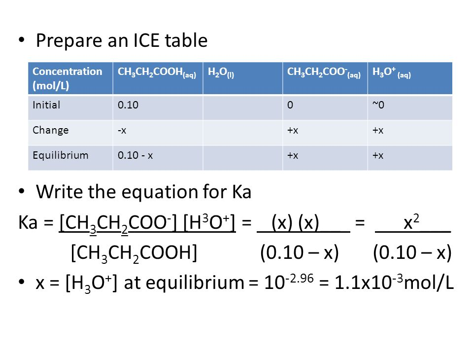 Write the equation for Ka Ka = [CH3CH2COO-] [H3O+] = (x) (x)__ = x2___